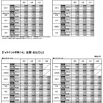 新幹線が半額 「お先にトクだ値スペシャル」今日から受付開始 JR西日本e5489も半額