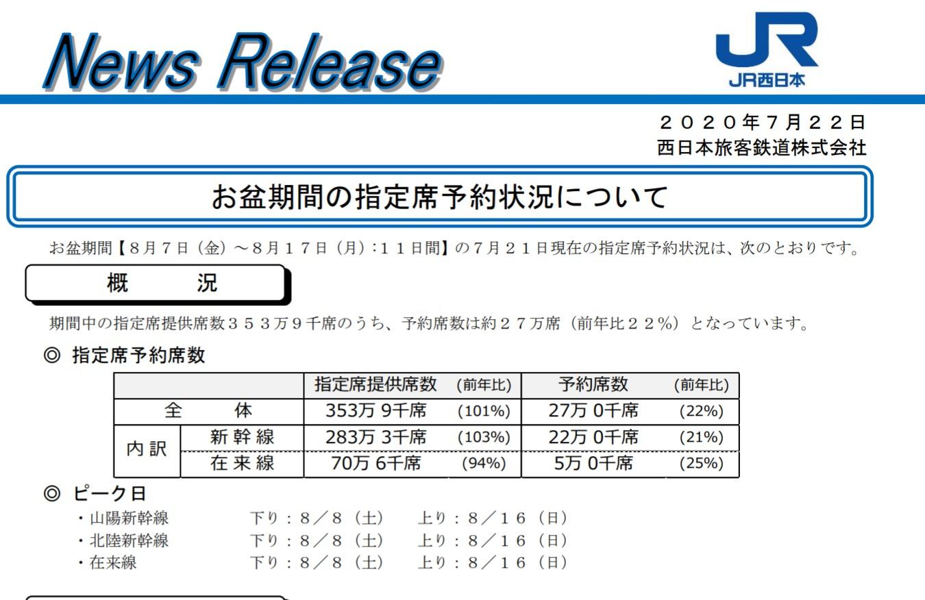 【お盆休みの過去最低を記録 1桁台も】JR各社が8月の指定席予約状況を発表