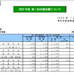 【JR東日本】過去最大1500億円 株価は5年で過去最安値を更新