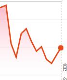 【速報】安倍総理辞任で鉄道系株価が下落 一時200円近く値を下げた銘柄も