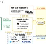 【小田急・JR東など】MaaSの実証実験を町田で実施 2021年1月から