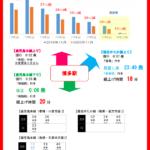 【JR九州】ソニック・かもめなど減便 2021年3月ダイヤ改正