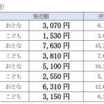 【JR西日本】2021年も山陽新幹線半額・割引きっぷ発売 新大阪~岡山が約3000円