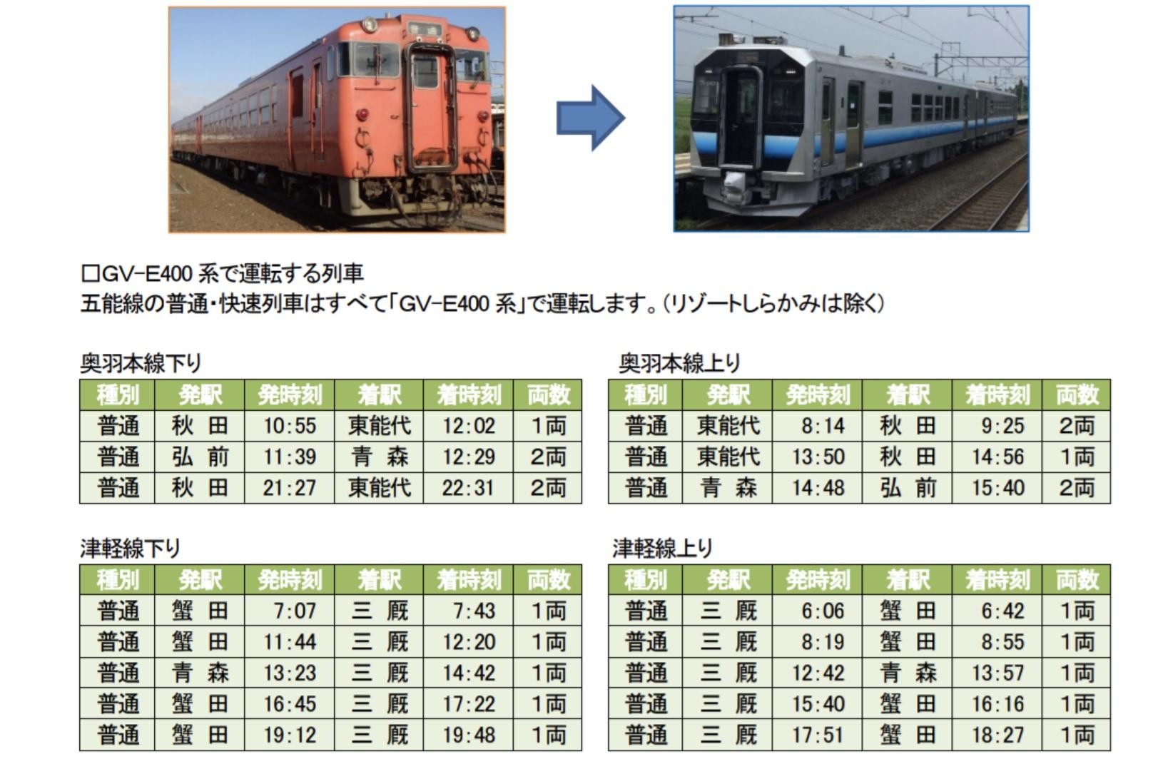 【キハ40・48形が絶滅】男鹿線・五能線の全列車が新型車両に置き換え 一部減便・運休も