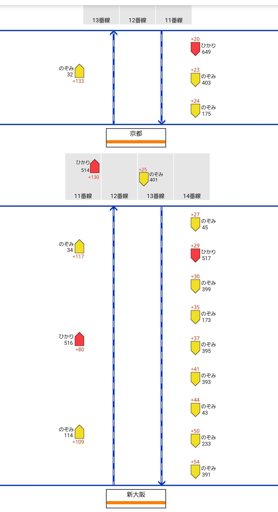 【新幹線が本線上で停車】東海道新幹線京都~新大阪に11本 一体なぜ