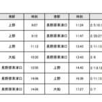 JR東日本水戸支社・高崎支社 2021年冬の臨時列車追加