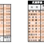 JR東日本、外房・内房線・鹿島線・中央線各線ダイヤ改正2021 終電繰り上げや減便が実施