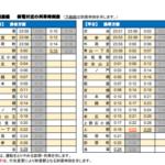【関東私鉄各社】新型コロナで終電繰り上げ1月20日から実施へ