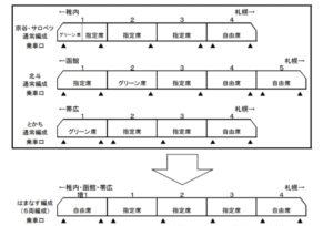 【JR北海道】一部特急をはまなす編成に置き換え 増結して6両以上で運転することも