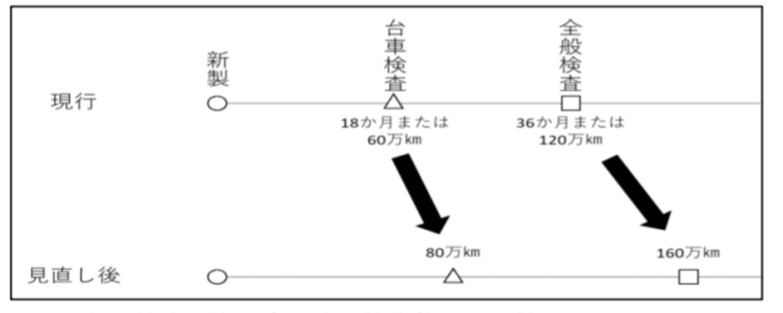 【JR東日本】新幹線車両の検査周期延伸 JR東海と揃える狙いか