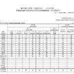 【レポート】JR東海利用率2020が発表 気になる東海道新幹線などまとめ