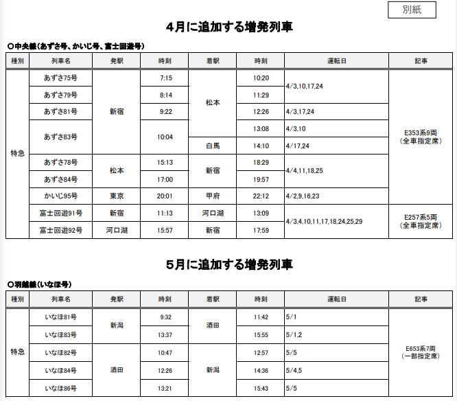 JR東日本、春の増発列車の追加を発表