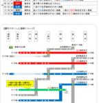 相鉄が大幅ダイヤ改正実施・終電繰り上げ・横浜行き特急・急行が増発