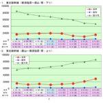 【JR東日本】GWの利用状況を公開 前年比最大9倍 ラッシュは見られず