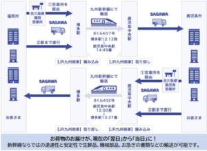 JR九州 荷物扱い開始・貨物混載新幹線運転へ 佐川急便と提携