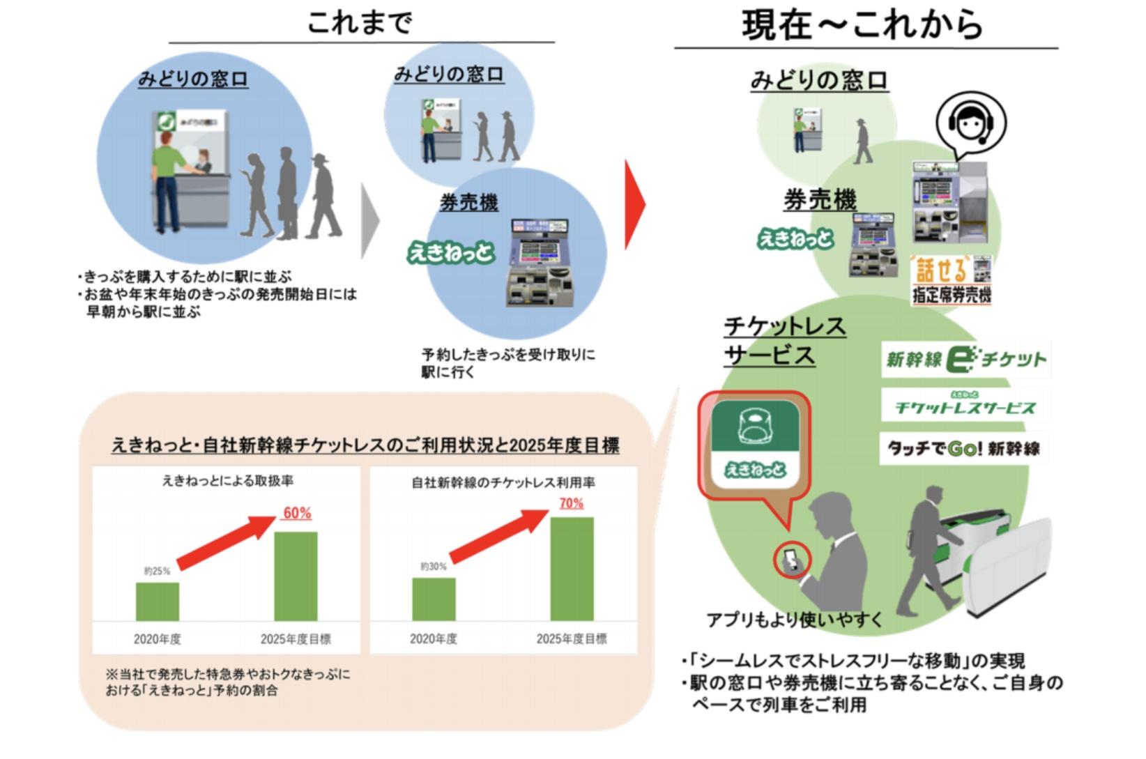 【悲報】JR東日本、2025年までにみどりの窓口を首都圏231駅から70駅に大幅削減