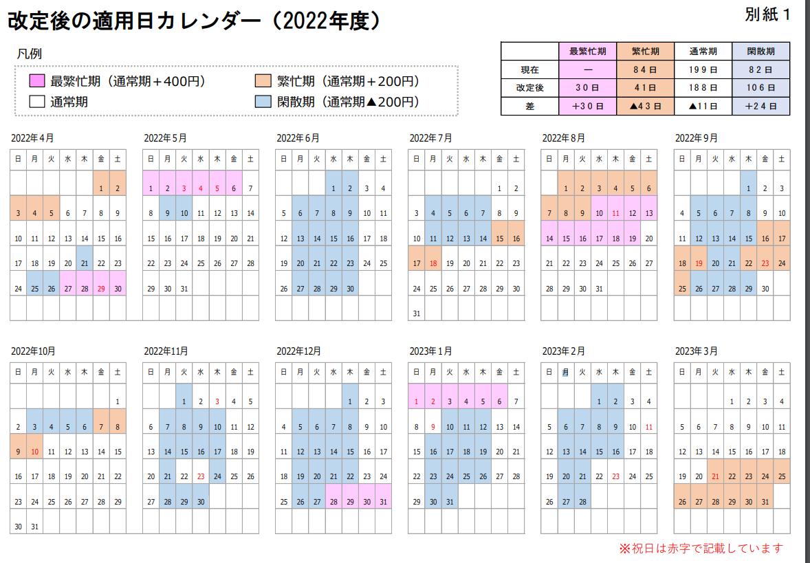 【930円に値上げ】JR東・西・北 指定席料金を改定「最繁忙期」が設定